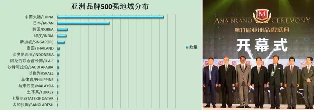 亚洲品牌500强 连锁酒店加盟